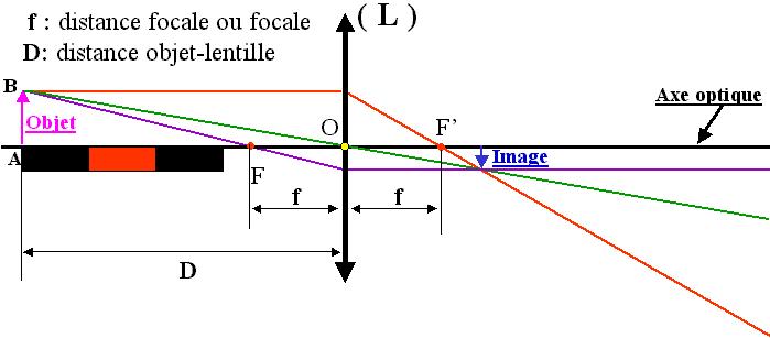 distance focale lentille