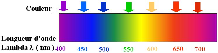 Les lentilles i optique - Cercle chromatique longueur d onde ...